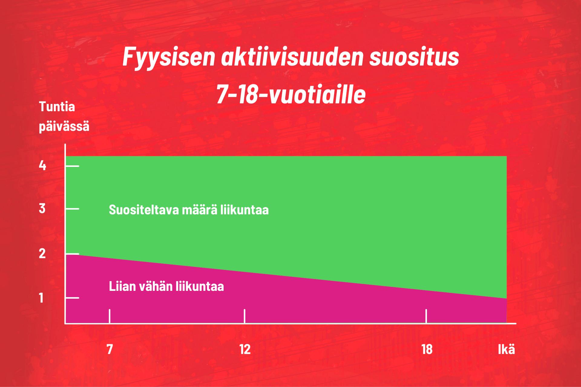 Kuva 1. Fyysisen aktiivisuuden suositus kouluikäiselle 7-18-vuotiaille. (Lasten ja nuorten liikunnan asiantuntijaryhmä 2008. Opetusministeriö ja Nuori Suomi ry.)